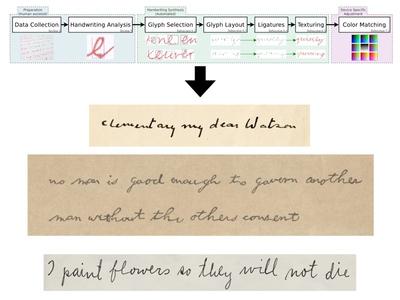 Программа MyText InYour Handwriting подделывает почерки людей